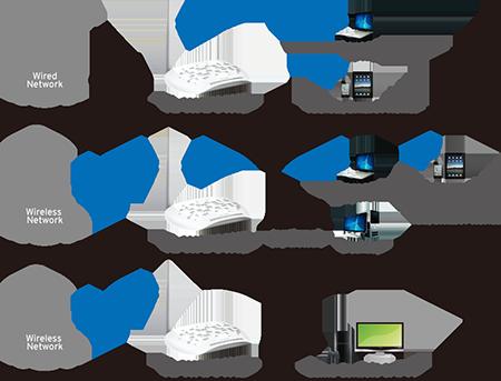 ویژگی های اکسس پوینت تی پی لینک TL-WA701ND